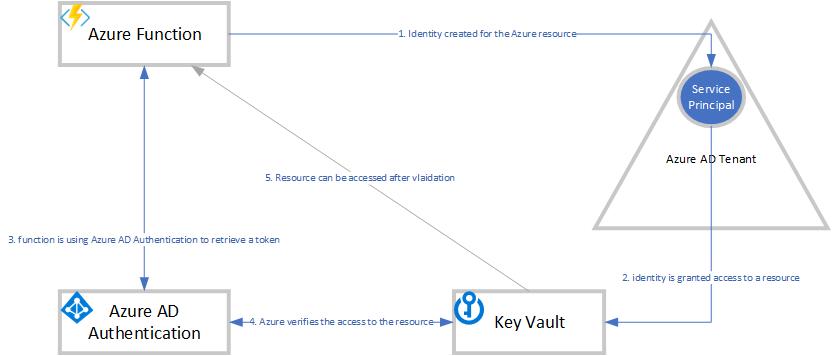 Azure AD Managed Service Identity | Dibran's Blog