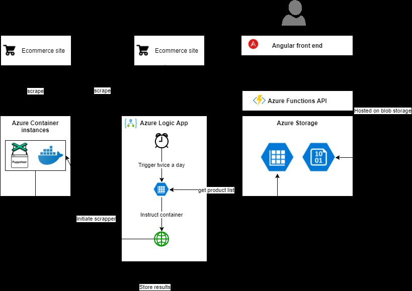 Building a Web Scraper in Azure | Dibran's Blog